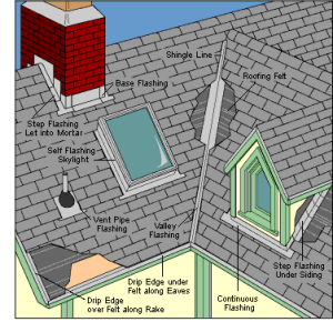 Roofing Flashing Illustration